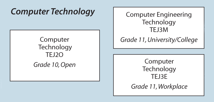 The Ontario Curriculum, Grades 11 And 12: Technological Educatio