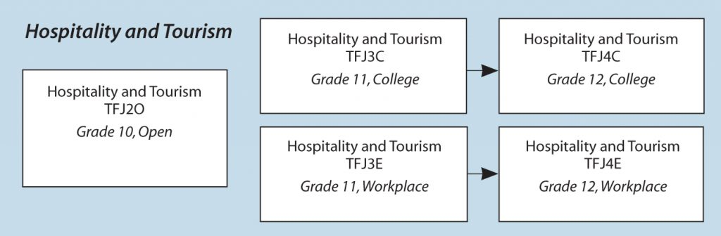 The Ontario Curriculum, Grades 11 And 12: Technological Educatio