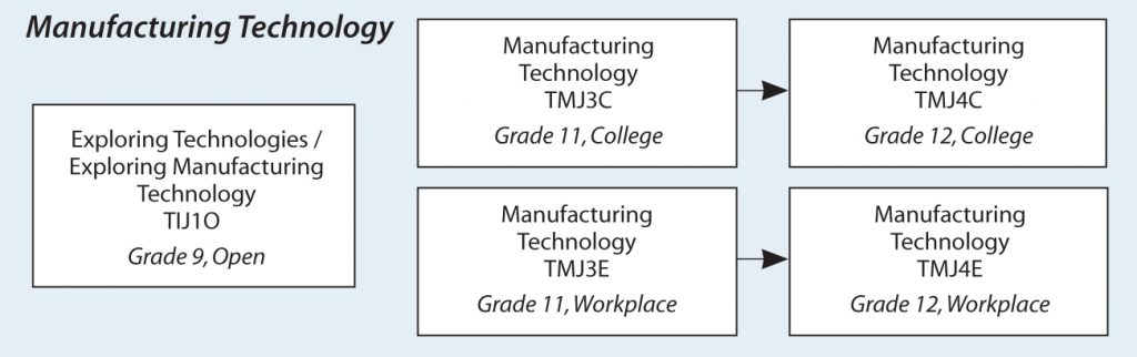 Manufacturing Technology (Centre Dufferin District High School)