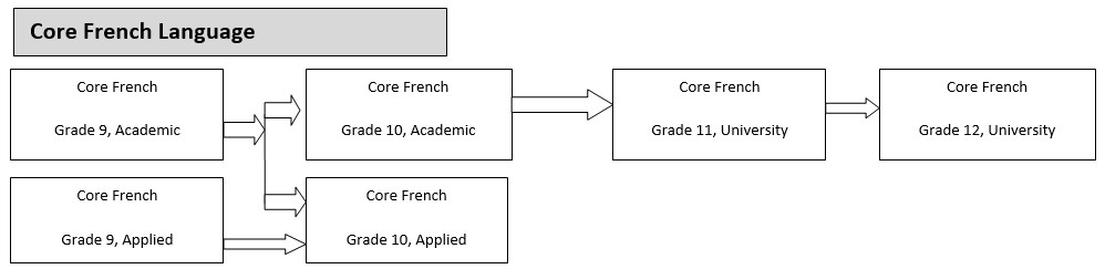 Core French Pathways