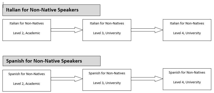 International Languages Pathways