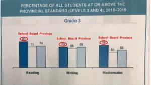 EQAO Grade 3 RCPS 2018 2019