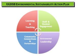 environmental sustainability plan