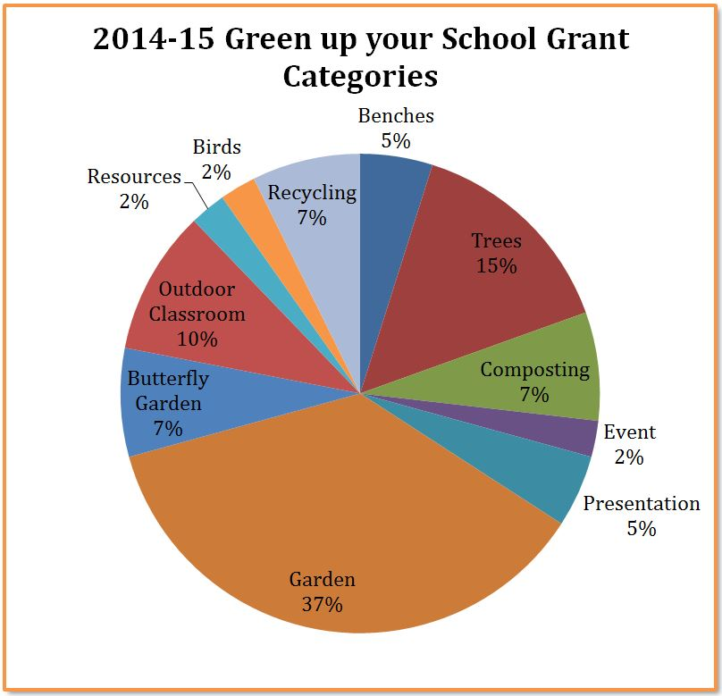 green up your school grants 2014-2015