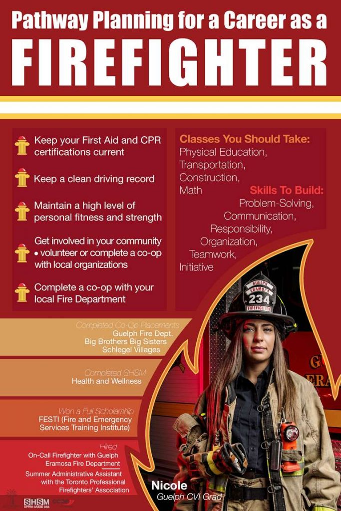 Firefighting pathways poster