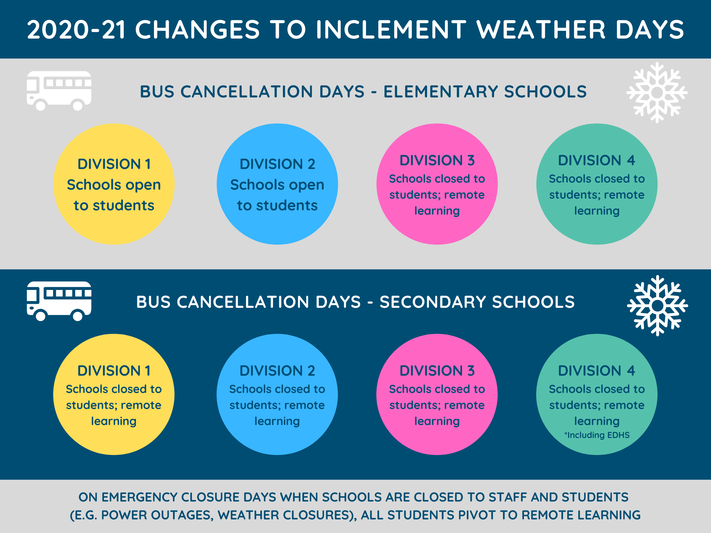 Inclement Weather Changes   Infographic