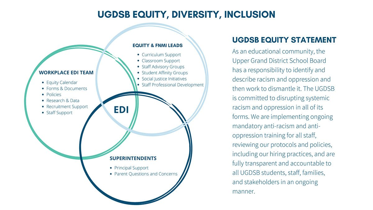 EDI Venn Diagram